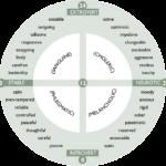 Thang đánh giá nhân cách Eysenck (EPI)